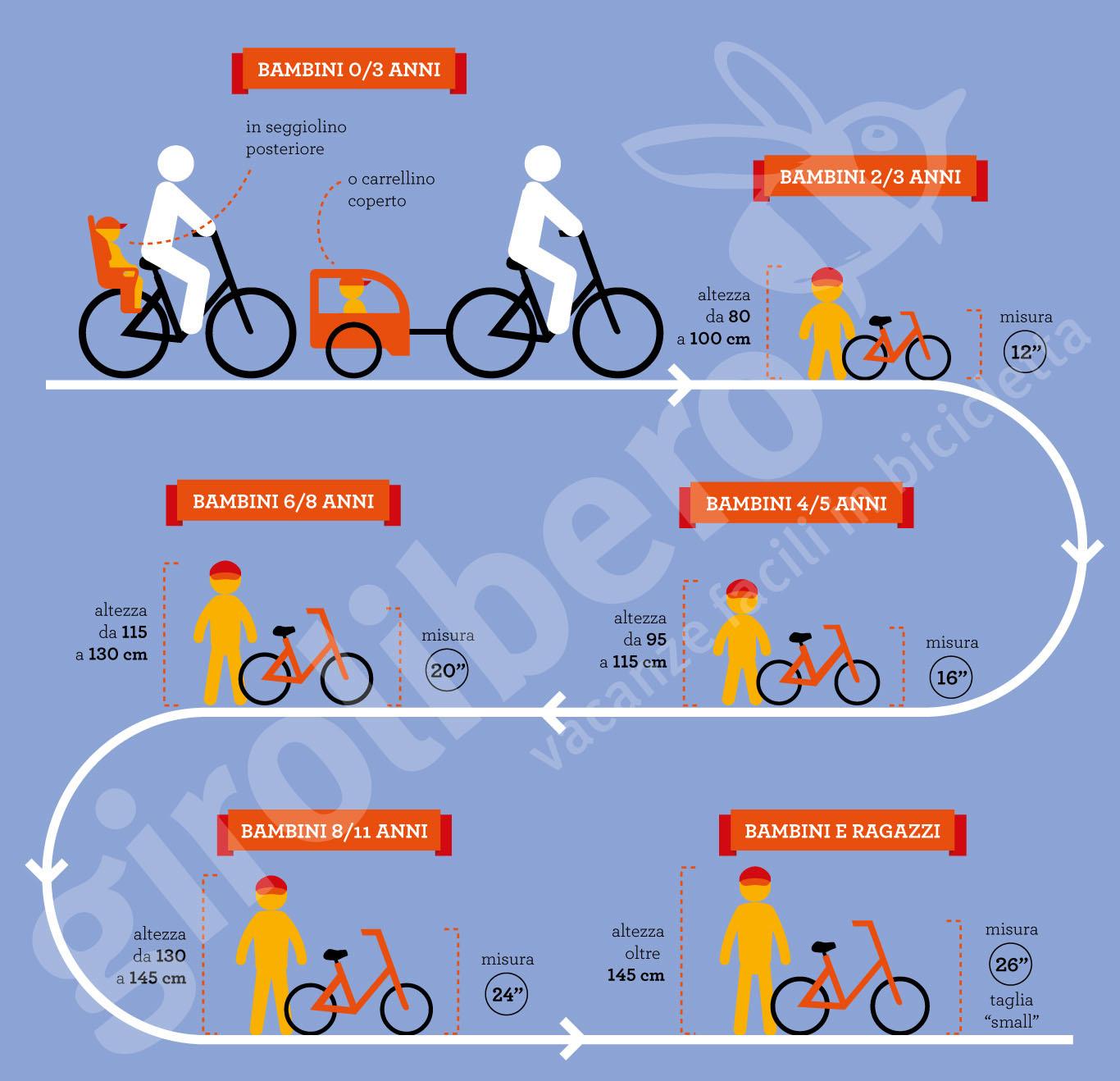 Bicicletta X Bimbo Di 3 Anni