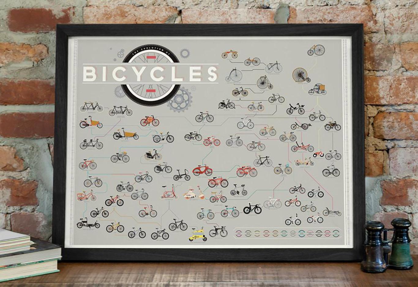 Poster sulla storia della bici